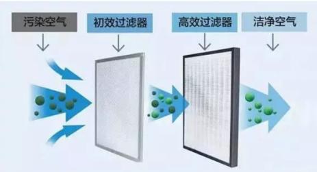 干货分享:新风系统滤网等级划分-上海空气新风展 AIRVENTEC CHINA 2021.6.2-4 新风系统 通风设备 空气净化