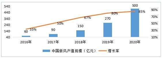 未来五年新风系统行业市场规模及增速预测-上海空气新风展 AIRVENTEC CHINA 2021.6.2-4 新风系统 通风设备 空气净化