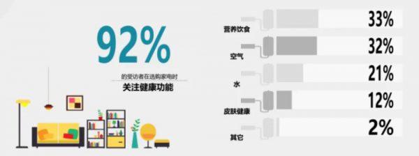 """""""双十二""""白皮书 空气净化器消费升级明显-上海空气新风展 AIRVENTEC CHINA 2021.6.2-4 新风系统 通风设备 空气净化"""
