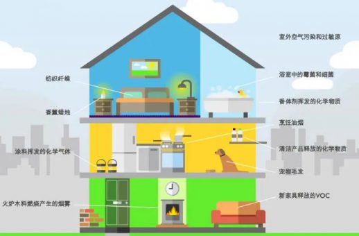 室内空气污染危害加剧 如何简便有效地解决?-上海空气新风展 AIRVENTEC CHINA 2022.6.8-10新风系统 通风设备 空气净化