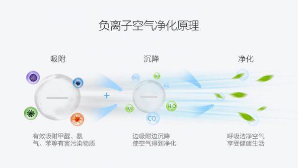 年关疫情反弹 负离子净化器成为年货新热门-上海空气新风展 AIRVENTEC CHINA 2022.6.8-10新风系统 通风设备 空气净化