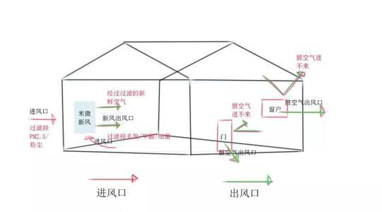 干货!微正压新风系统的原理作用与实施-上海空气新风展 AIRVENTEC CHINA 2021.6.2-4 新风系统 通风设备 空气净化