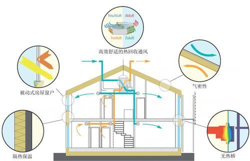 """""""十四五""""规划建筑领域低碳发展 被动房的新机遇-上海空气新风展 AIRVENTEC CHINA 2022.6.8-10新风系统 通风设备 空气净化"""