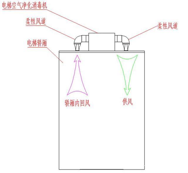 24小时不间断给电梯消毒,没有你想象的那么难-上海空气新风展 AIRVENTEC CHINA 2022.6.8-10新风系统 通风设备 空气净化
