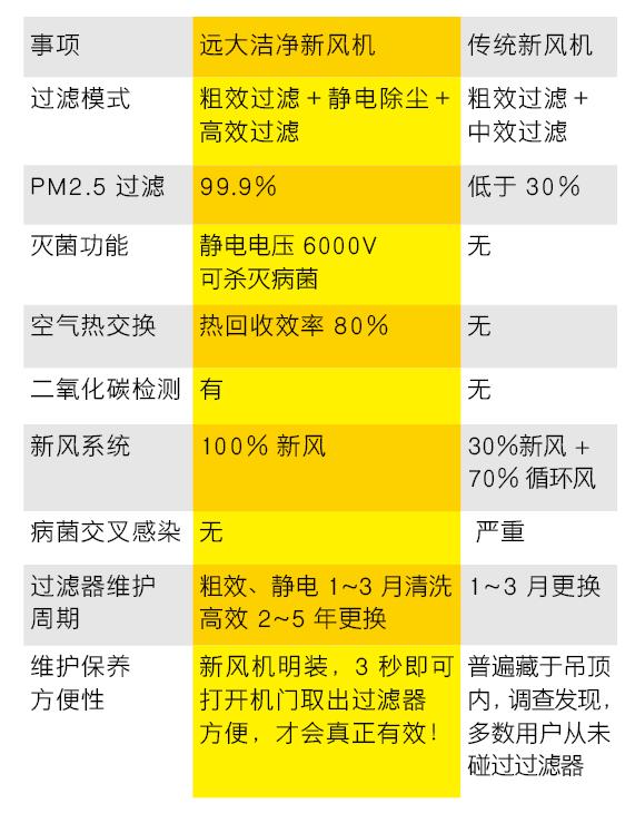 远大新风丨让洁净空气 遍布身边每个角落-上海空气新风展 AIRVENTEC CHINA 2022.6.8-10新风系统 通风设备 空气净化