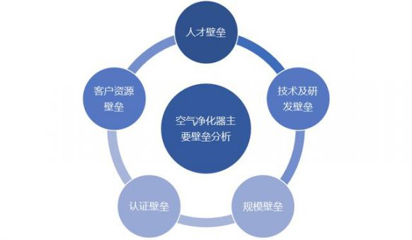 空气净化器行业发展特点、发展趋势及壁垒分析-上海空气新风展 AIRVENTEC CHINA 2022.6.8-10新风系统 通风设备 空气净化