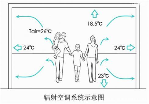 辐射空调系统异军突起 你对它了解有多少?-上海空气新风展 AIRVENTEC CHINA 2022.6.8-10新风系统 通风设备 空气净化