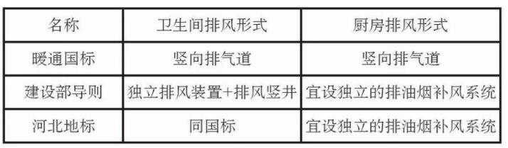 寒冷地区也要换新风 被动式建筑的新风系统如何设计?-上海空气新风展 AIRVENTEC CHINA 2022.6.8-10新风系统 通风设备 空气净化