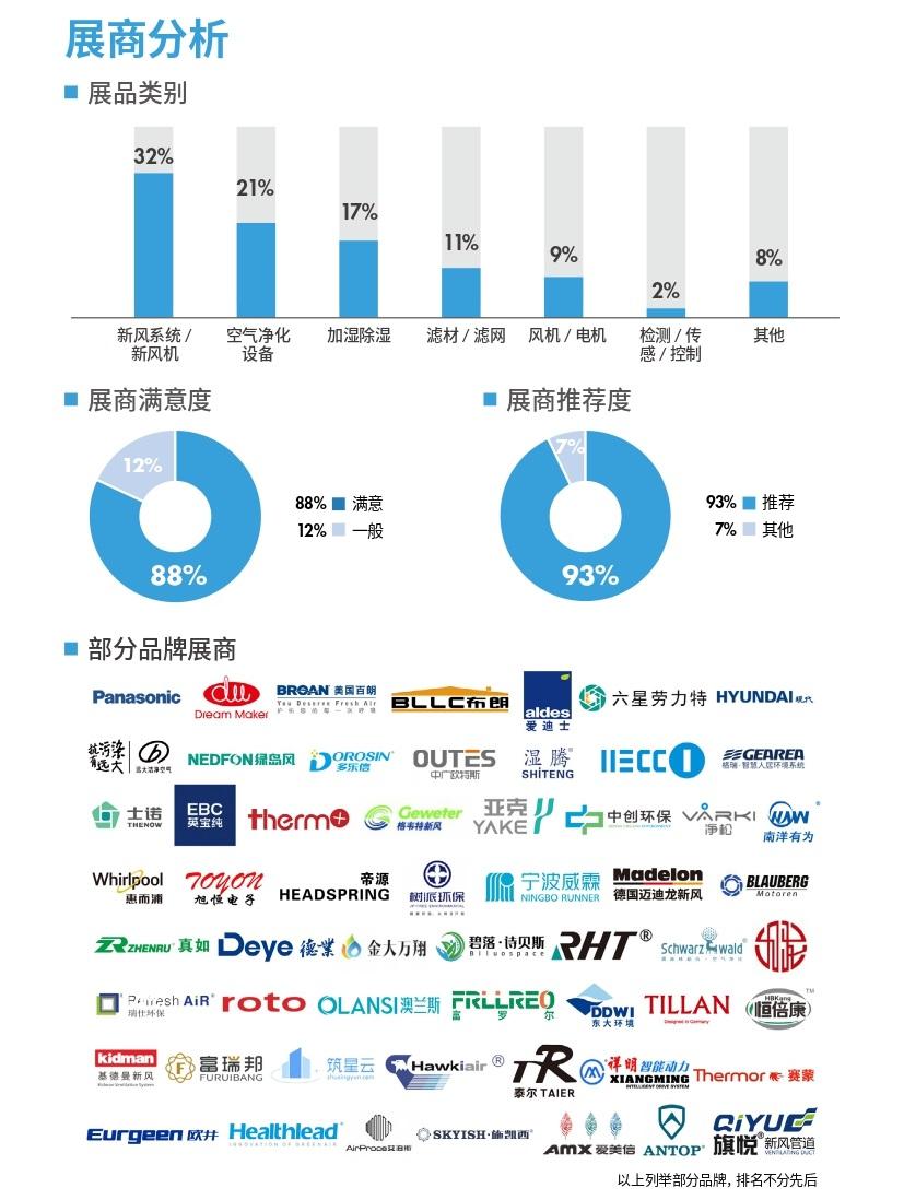 往届回顾-上海空气新风展 AIRVENTEC CHINA 2022.6.8-10新风系统 通风设备 空气净化