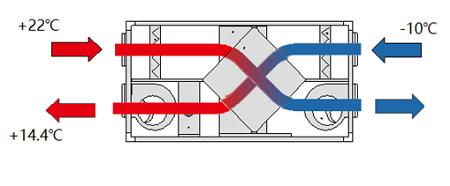 新风系统的全热交换和显热交换有什么区别?-上海空气新风展 AIRVENTEC CHINA 2022.6.8-10新风系统 通风设备 空气净化