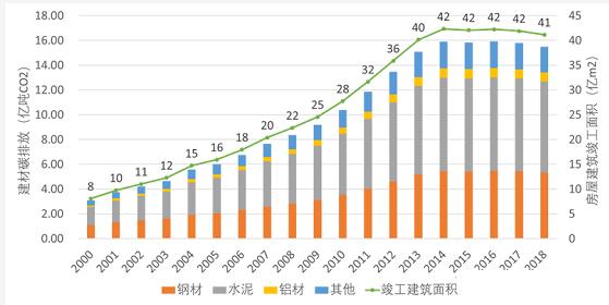 浅谈建筑碳排放的变化与未来趋势-上海空气新风展 AIRVENTEC CHINA 2022.6.8-10新风系统 通风设备 空气净化