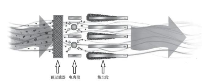 单一空气净化技术以及有发展潜力的协同型空气净化技术原理简介-上海空气新风展 AIRVENTEC CHINA 2022.6.8-10新风系统 通风设备 空气净化