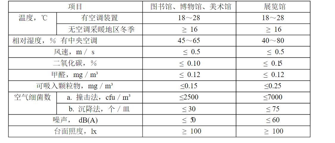 上海天文馆成十一出行热门景点,室内空气质量把控引关注-上海空气新风展 AIRVENTEC CHINA 2022.6.8-10新风系统 通风设备 空气净化