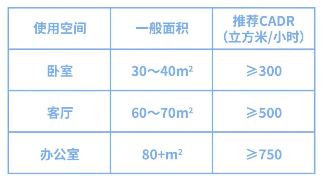 看完以下4点,告诉你空气净化器不是智商税-上海空气新风展 AIRVENTEC CHINA 2022.6.8-10新风系统 通风设备 空气净化