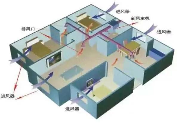 新风系统价格为何参差不齐?-上海空气新风展 AIRVENTEC CHINA 2022.6.8-10新风系统 通风设备 空气净化